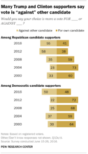 "Many Trump and Clinton Supporters Say They Are Voting ""Against"" The Other Candidate"