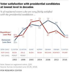 Chart Showing Voter Satisfaction with Presidential Candidates