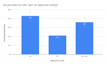 Fargo Approval Voting Poll Results