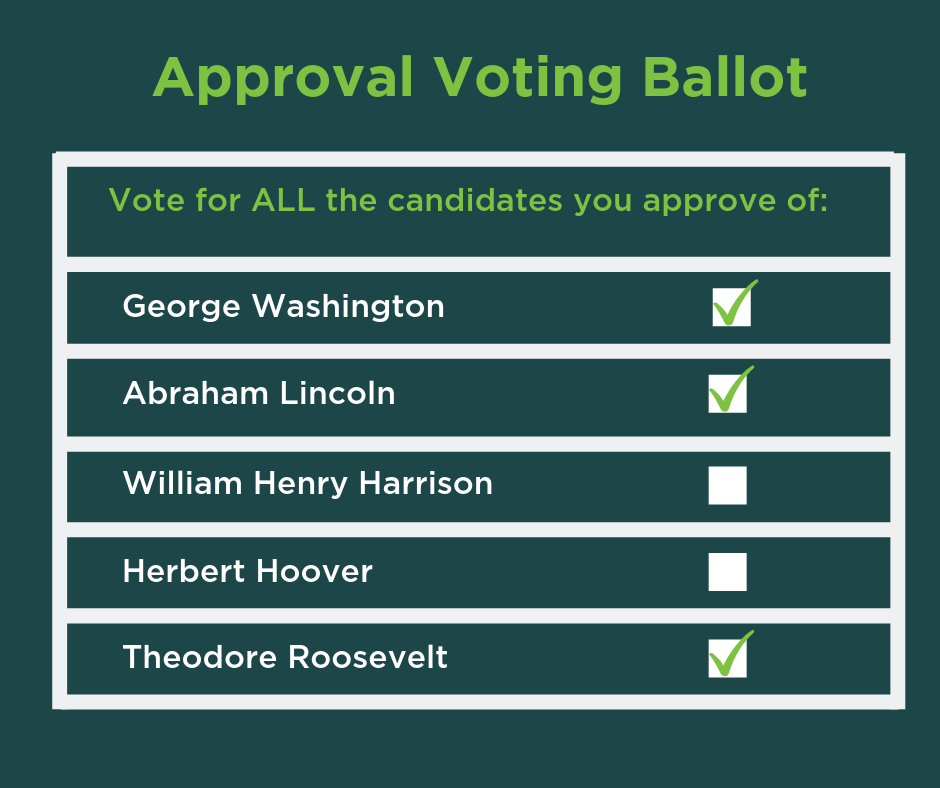 "Sample Approval Voting Ballot. Ballot instructions read ""Vote for ALL the candidates you approve of."" Candidates listed are George Washington, Abraham Lincoln, William Henry Harrison, Herbert Hoover, and Theodore Roosevelt. Washington, Lincoln, and Roosevelt are selected."