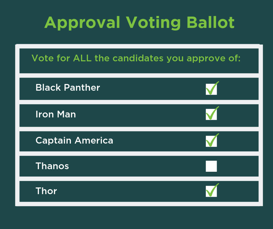 "Sample Approval Voting Ballot. Ballot instructions read: ""Vote for ALL the candidates you approve of."" The candidates listed are Black Panther, Iron Man, Captain America, Thanos, and Thor. All candidates are selected except for Thanos."